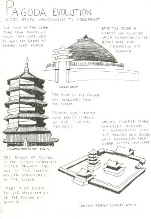 History Visual Notes